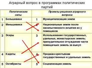Аграрный вопрос в программах политических партий Политические силы Проекты ре