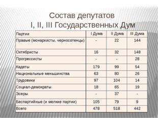Состав депутатов I, II, III Государственных Дум Партии IДума IIДума IIIДума П