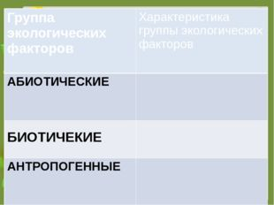 Группа экологических факторов Характеристика группы экологических факторов АБ