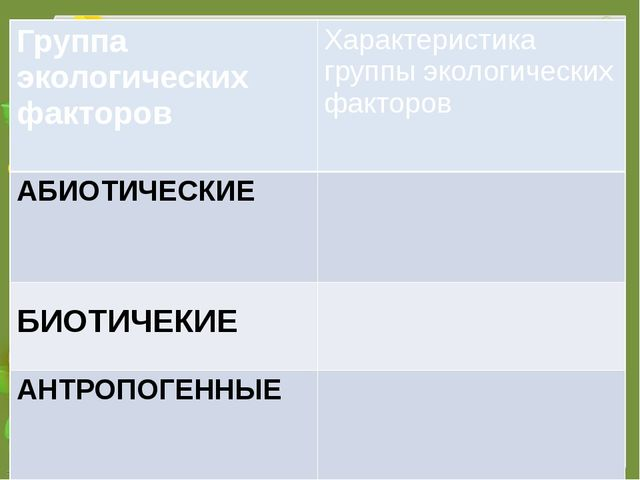 Группа экологических факторов Характеристика группы экологических факторов АБ...