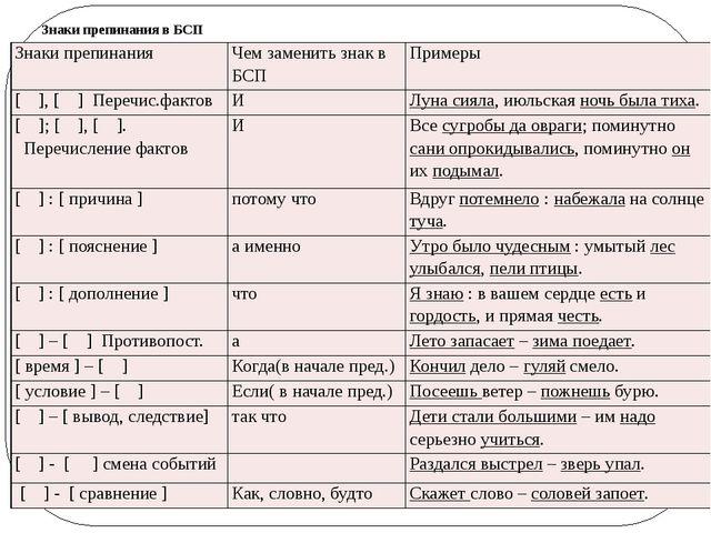Знаки препинания в БСП Знаки препинания Чем заменить знак в БСП Примеры [ ],[...