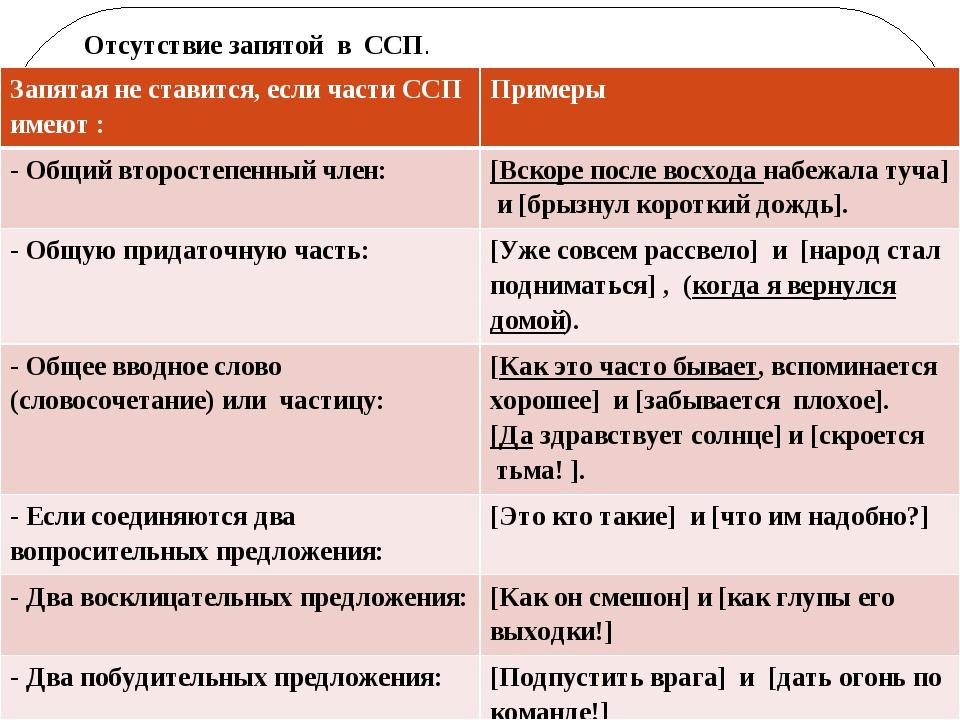 Отсутствие запятой в ССП. Запятая не ставится, если части ССП имеют : Примеры...