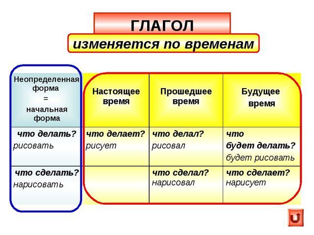 ГЛАГОЛ изменяется по временам Неопределенная форма = начальная форма Настоящ...