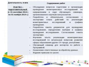Длительность этапа Содержание работ Этап №1 –подготовительный(с 15 сентября