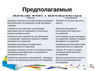 Предполагаемые результаты реализации программы мониторинга: Результат Планиру