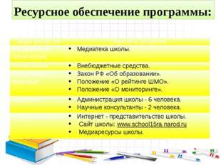 Ресурсное обеспечение программы: Виды ресурсов Перечень ресурсов Материально
