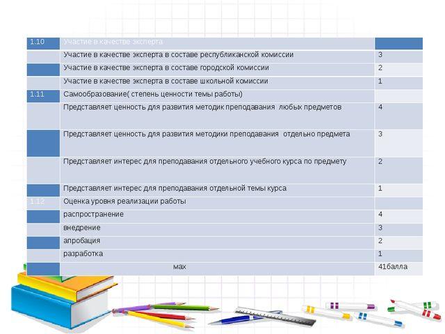 1.10 Участие в качестве эксперта   Участие в качестве эксперта в составе р...
