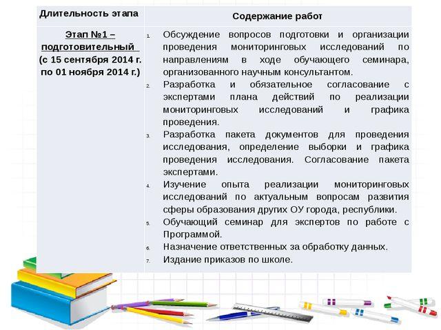 Длительность этапа Содержание работ Этап №1 –подготовительный(с 15 сентября...
