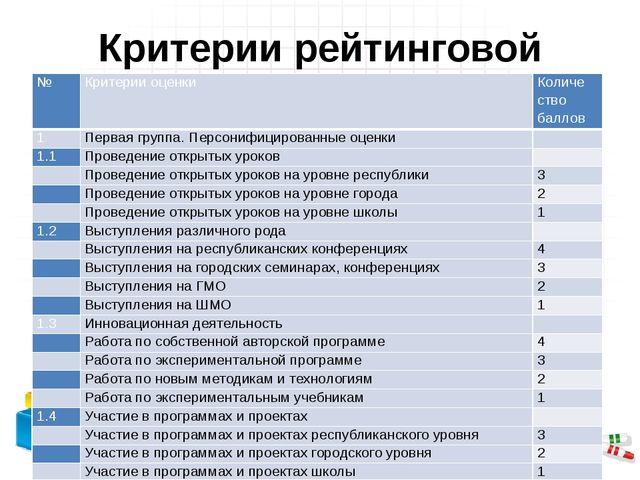 Критерии рейтинговой оценки № Критерии оценки Количе ство баллов 1 Первая гру...
