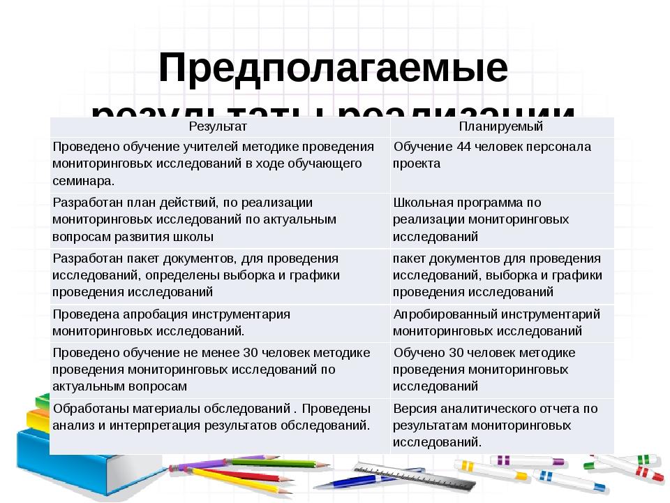 Предполагаемые результаты реализации программы мониторинга: Результат Планиру...