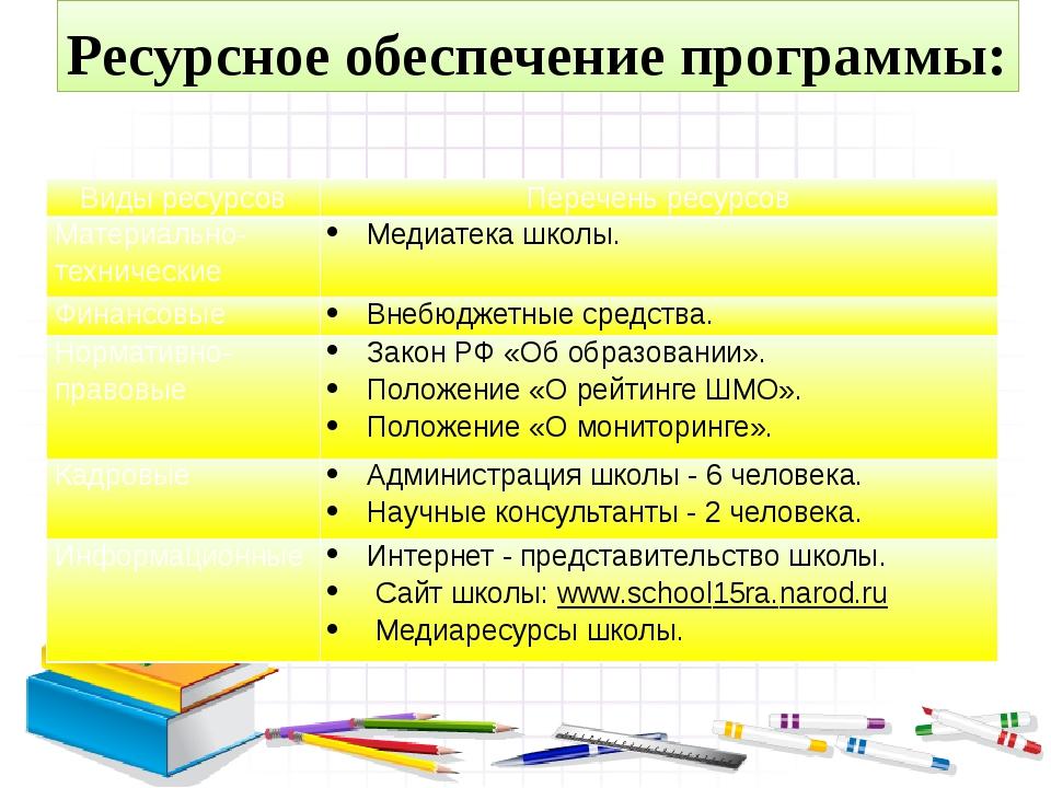 Ресурсное обеспечение программы: Виды ресурсов Перечень ресурсов Материально...