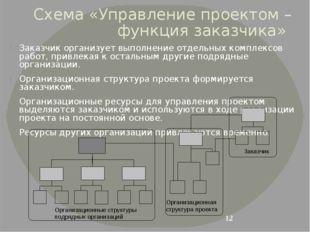 Схема «Управление проектом – функция заказчика» Заказчик организует выполнени