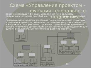 Схема «Управление проектом – функция генерального подрядчика » Заказчик перед
