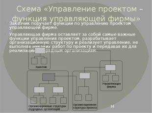 Схема «Управление проектом – функция управляющей фирмы» Заказчик поручает фун
