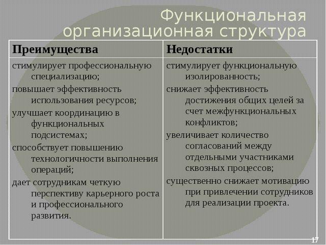 Функциональная организационная структура Преимущества Недостатки стимулирует...