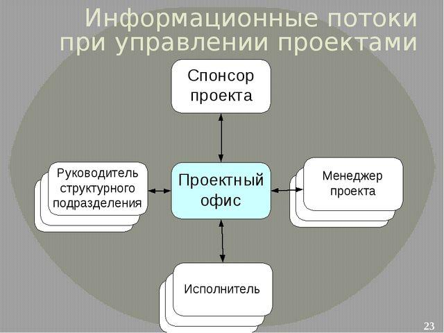 Информационные потоки при управлении проектами