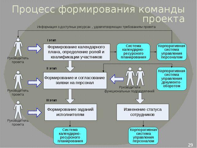 Процесс формирования команды проекта