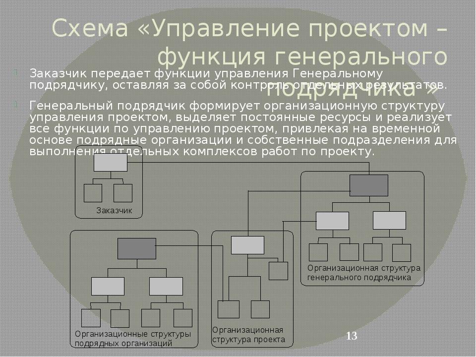 Схема «Управление проектом – функция генерального подрядчика » Заказчик перед...
