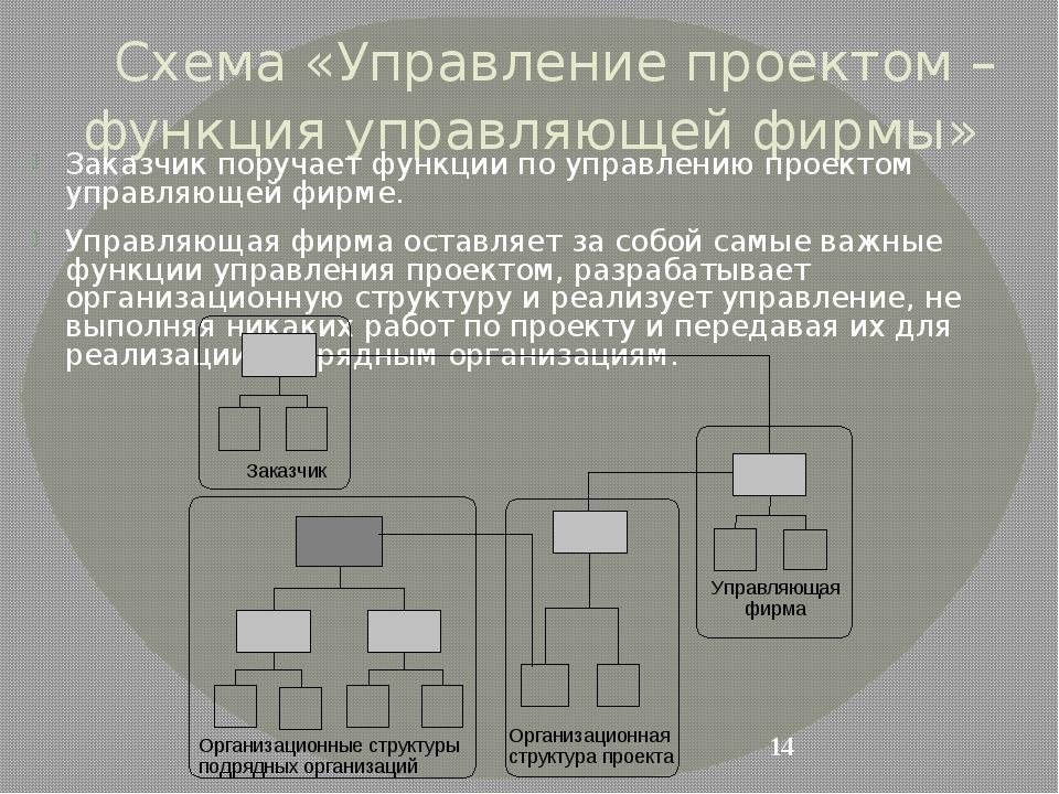 Схема «Управление проектом – функция управляющей фирмы» Заказчик поручает фун...