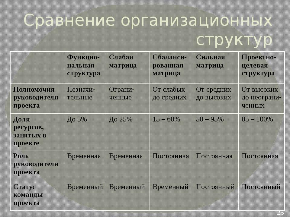 Сравнение организационных структур Функцио-нальная структура Слабая матрица С...