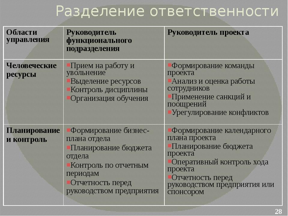 Разделение ответственности Области управления Руководитель функционального по...