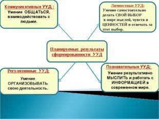 Планируемые результаты сформированности УУД Умение ОБЩАТЬСЯ, взаимодействоват