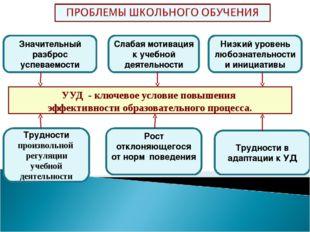 УУД - ключевое условие повышения эффективности образовательного процесса. Зна