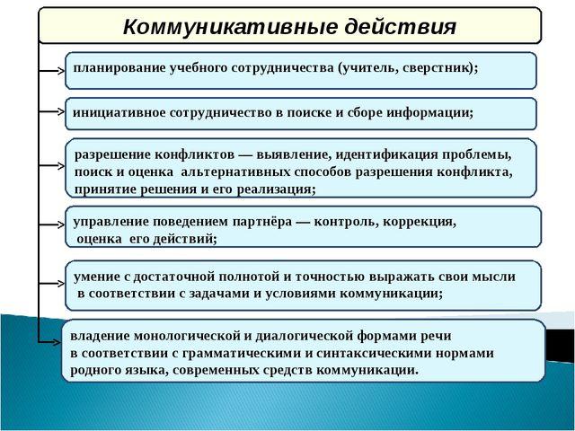 планирование учебного сотрудничества (учитель, сверстник); инициативное сотру...