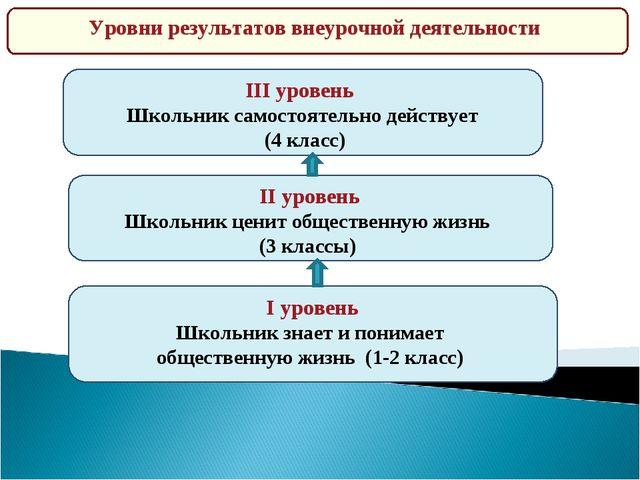 II уровень Школьник ценит общественную жизнь (3 классы) III уровень Школьни...
