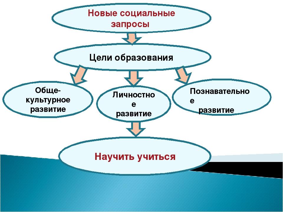 Познавательное развитие Личностное развитие Обще- культурное развитие Цели об...