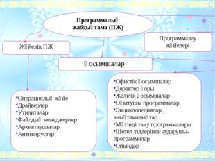 Программалық жабдықтама (ПЖ) Жүйелік ПЖ Қосымшалар Программалау жүйелері Опе