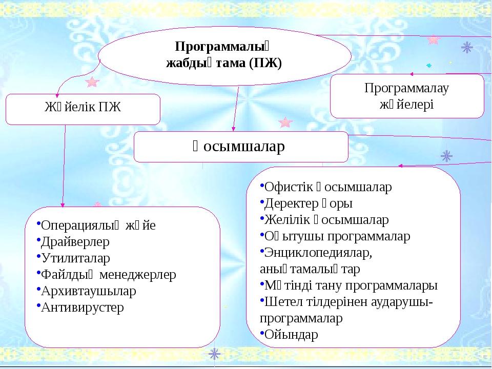 Программалық жабдықтама (ПЖ) Жүйелік ПЖ Қосымшалар Программалау жүйелері Опе...