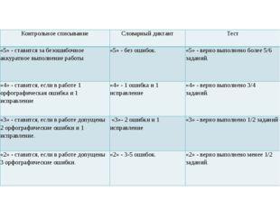 Контрольное списывание Словарный диктант Тест «5» -ставится за безошибочное