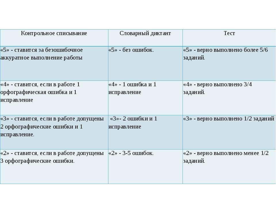Контрольное списывание Словарный диктант Тест «5» -ставится за безошибочное...