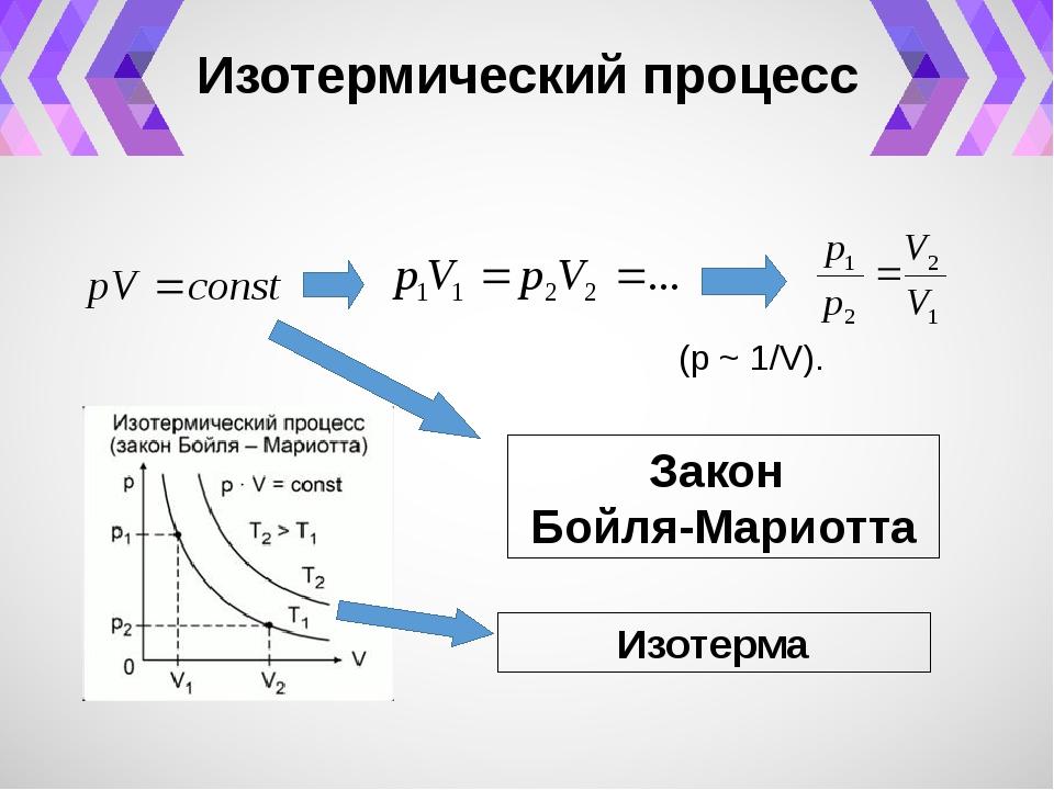изотермический закон термодинамики