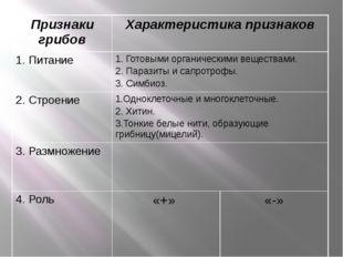 Признаки грибов Характеристика признаков 1. Питание 1. Готовыми органическими