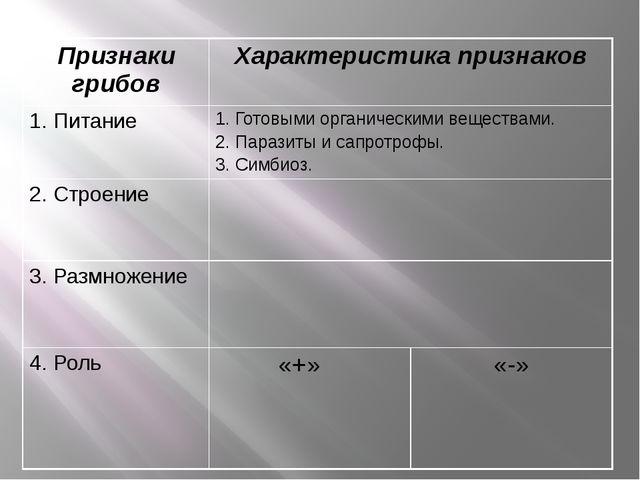 Признаки грибов Характеристика признаков 1. Питание 1. Готовыми органическими...