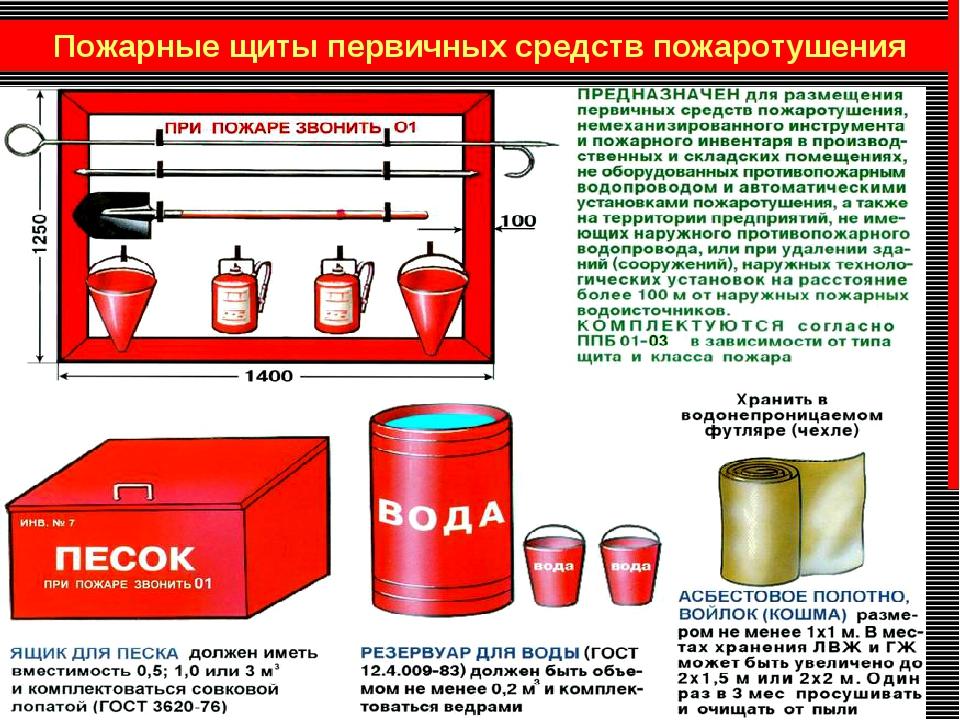 Пожарные щиты первичных средств пожаротушения