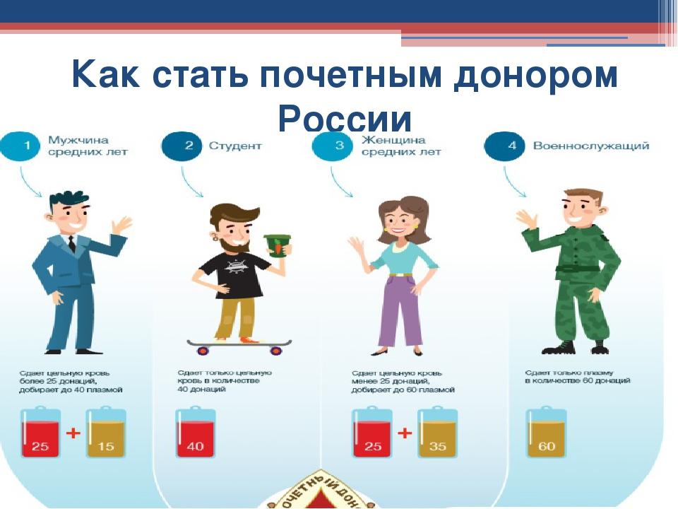 полный список льгот для почетных доноров россии 2015 популярным