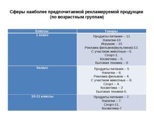 Сферы наиболее предпочитаемой рекламируемой продукции (по возрастным группам)