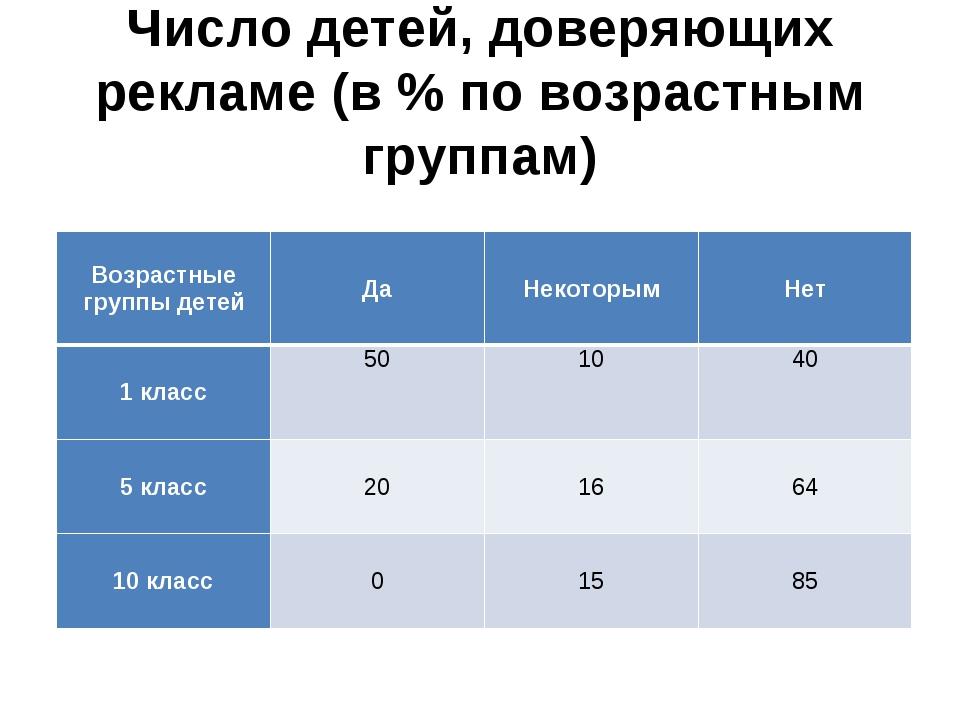 Число детей, доверяющих рекламе (в % по возрастным группам) Возрастные группы...