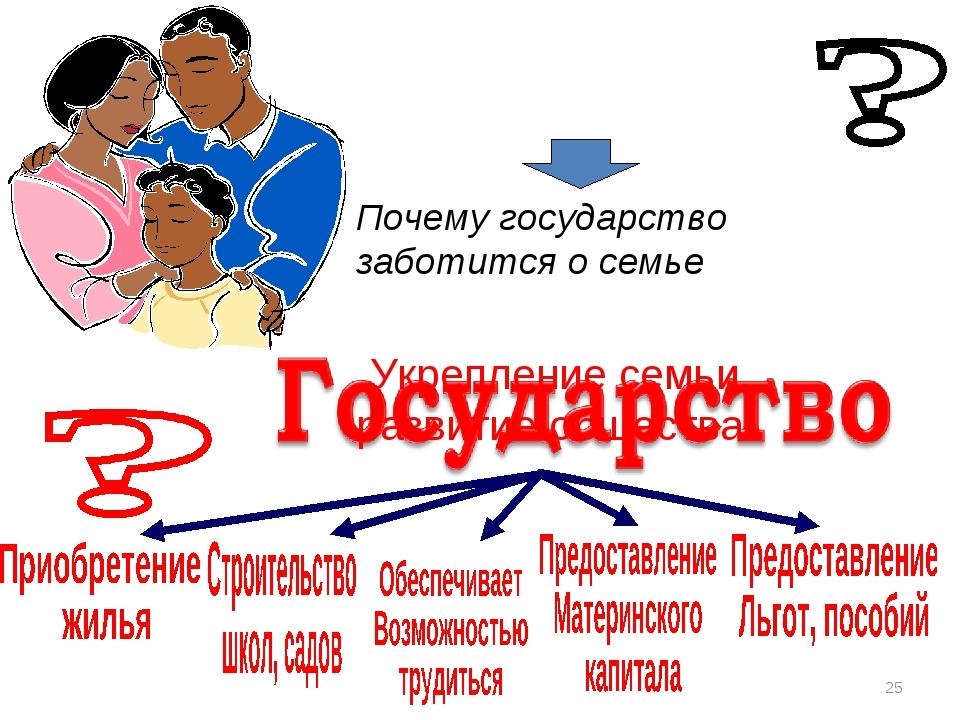 Почему государство заботится о семье Укрепление семьи, развитие общества *