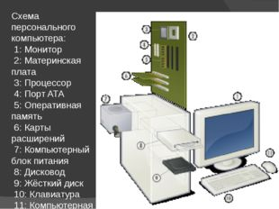 Схема персонального компьютера: 1: Монитор 2: Материнская плата 3: Процессор