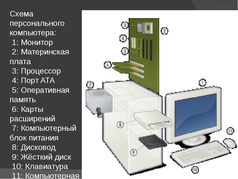Схема персонального компьютера: 1: Монитор 2: Материнская плата 3: Процессор...