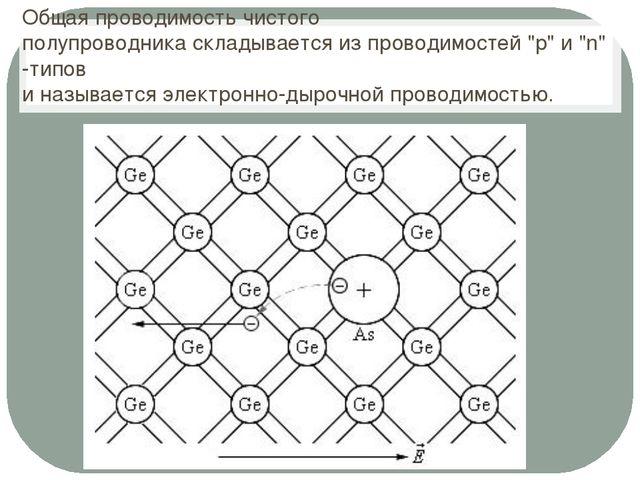 """Общая проводимость чистого полупроводникаскладывается из проводимостей """"p"""" и..."""
