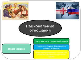 Национальные отношения Виды этносов Род , племя (догосударственный период) На