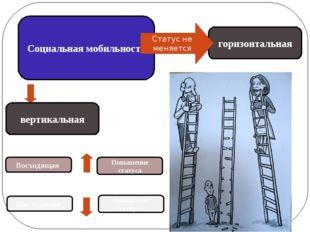 Социальная мобильность вертикальная горизонтальная Восходящая Повышение стату