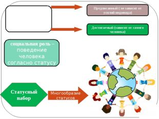 Социальный статус (положение человека в обществе) Статусный набор Многообрази