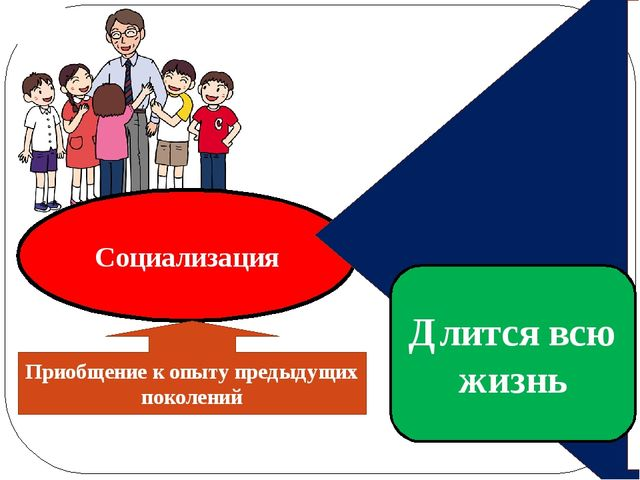 Социализация Приобщение к опыту предыдущих поколений стадии: Индивидуализации...