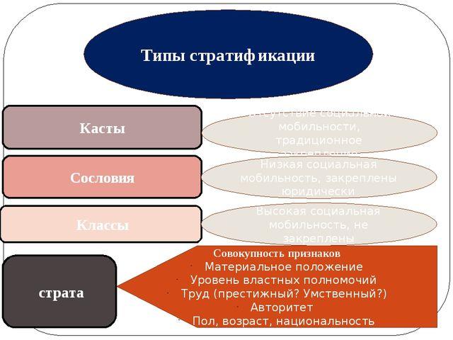 Типы стратификации Касты Сословия Классы Отсутствие социальной мобильности, т...